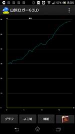 """グラフの画面;クリックすると大きな写真になります。"""""""